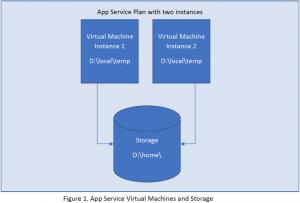 App Service Plan 2 Instances